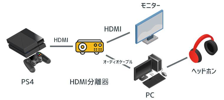 薄型PS4用:HDMIを分離する方法