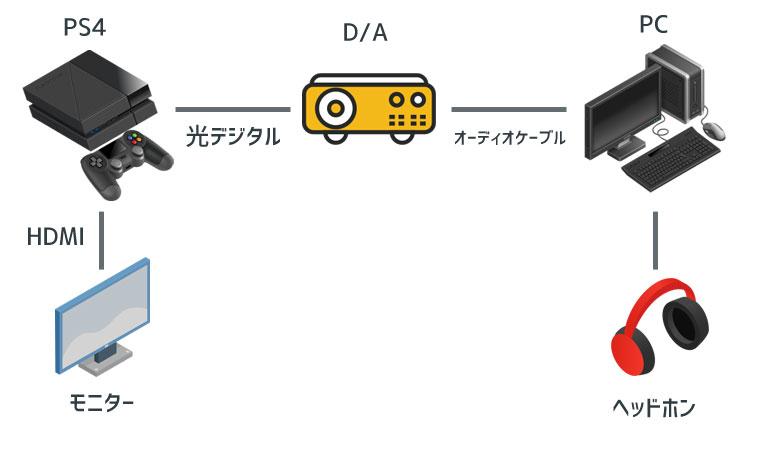 D/Aを接続する方法