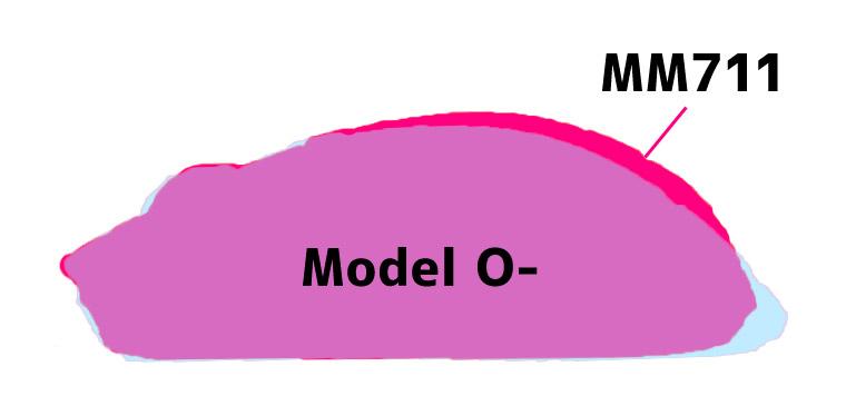 Model O- と MM711 のサイズ比較