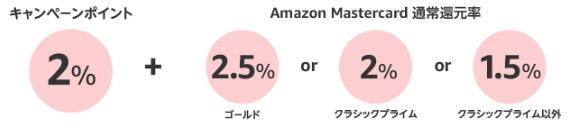 Amazonマスターカードの還元率