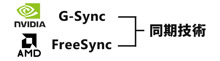 g-syncとfreesyncは同期技術