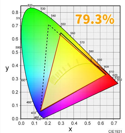 AdobeRGBカバー率