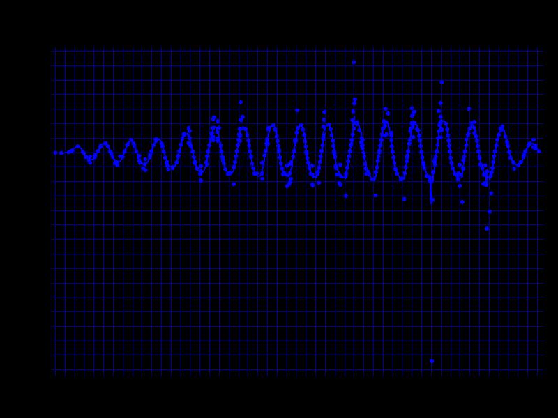 Razer Naga Pro 800cpiで電波悪い