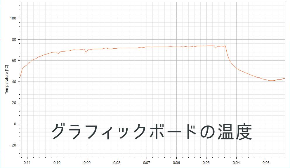 グラボの温度